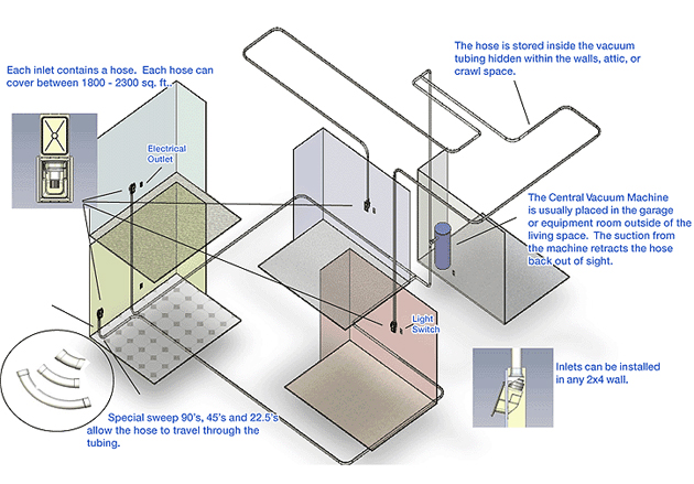 This elevation view helps you understand how a central vacuum is installed in a home. This cut-away is also helpful to understand how we reto-fit a Hide-A-Hose into an existing home. We have never met a house we could not put a Hide-A-Hose system into. Call us 303-761-0729